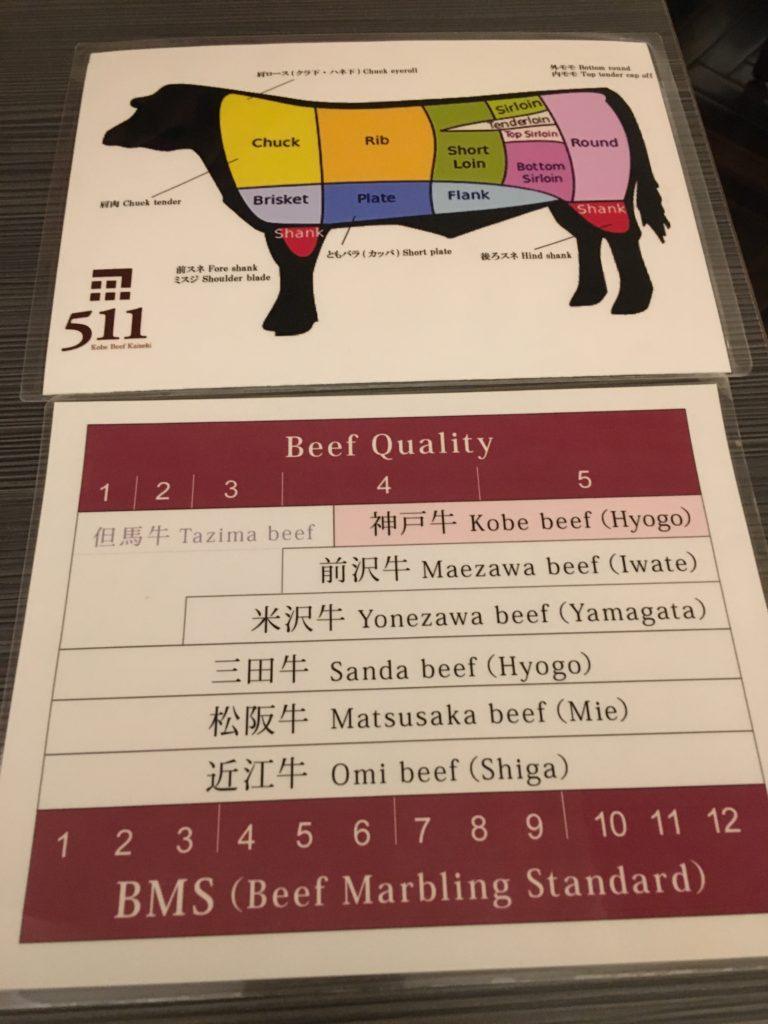 東京赤阪美食推薦:神戶牛懷石511
